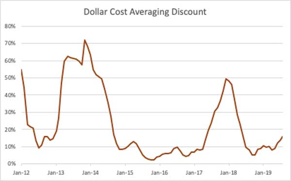 چگونه در قیمت بیت کوین (Bitcoin) تخفیف بگیریم؟