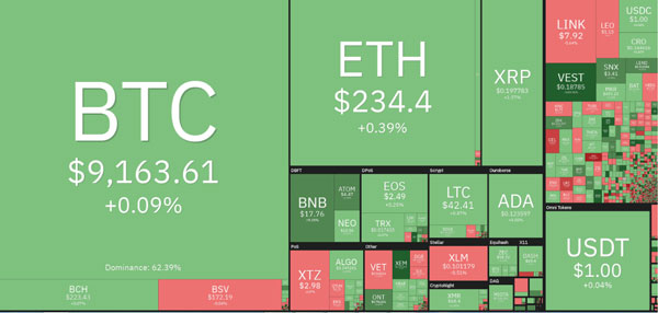 عملکرد روزانه بازار رمزنگاری. منبع : Coin360.com