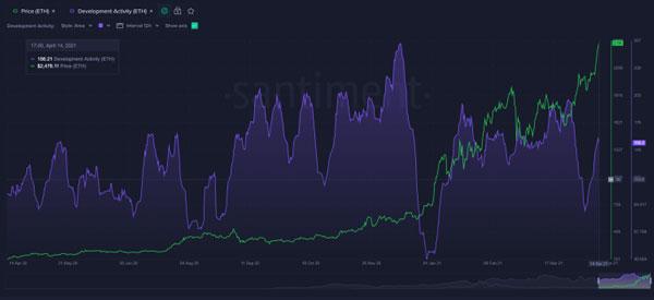 نمودار توسعه اتریوم و قیمت اتر | همتاپی