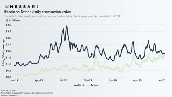 تتر (USDT) ممکن است به زودی تبدیل به برترین ارز بر روی بلاکچینهای عمومی شود.