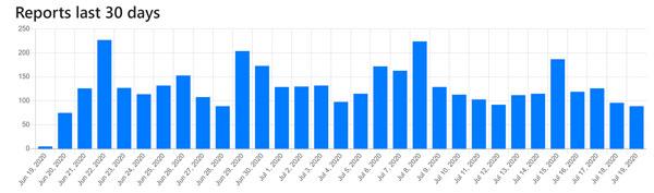 نمودار سایت Bitcoin Abuse مربوط به تعداد گزارشهای دریافت شده برای آدرس والتهای کلاهبرداری در 30 روز گذشته