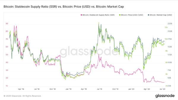 SSR، قیمت بیت کوین و سرمایه در بازار. منبع: گلس نود