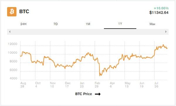 چه اتفاقی برای قیمت بیت کوین رخ داد؟