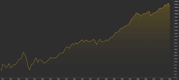 عملکرد شاخص DJIA از سال 1915