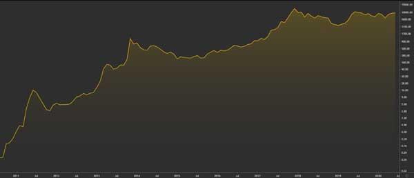 نمودار قیمت بیتکوین (2010-2020)