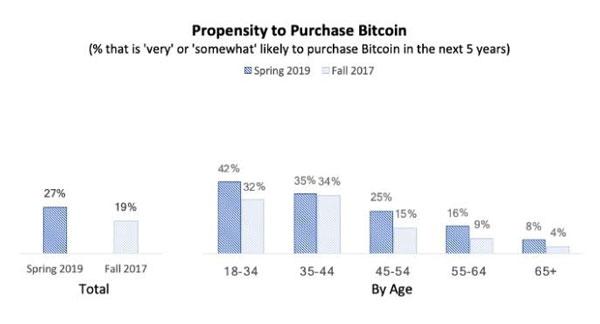 نمودار تمایل به خرید بیتکوین بر اساس گروه سنی