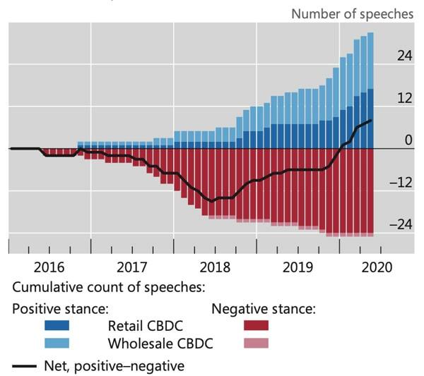 نمودار تحلیل تمایلات سخنرانیها در مورد CBDC. منبع: BIS. | همتاپی