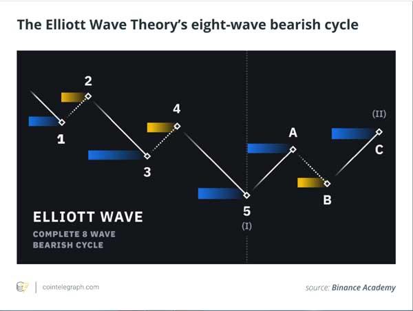 سه مدل بحث برانگیز قیمت بیتکوین و آنچه آنها پیشبینی میکنند