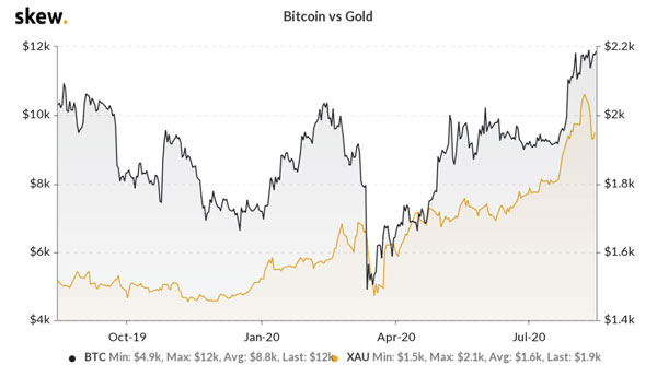 ارتباط قیمت بیتکوین و طلا. منبع سایت Skew.com