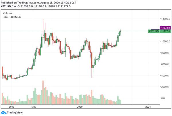 نمودار هفتگی قیمت بیتکوین. منبع tradingview.com