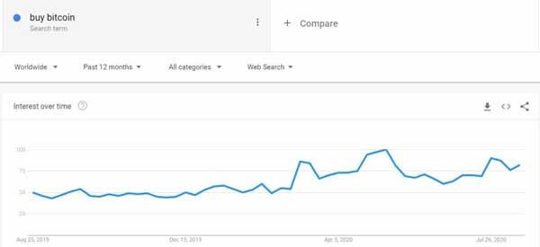 """نمودار جستجوهای مربوط به """"خرید بیتکوین"""". منبع: گوگل ترندز"""