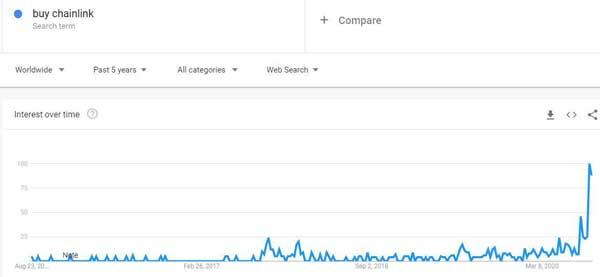"""نمودار جستجوهای مربوط به """"خرید چین لینک"""" منبع: گوگل ترندز"""