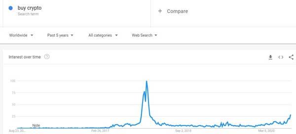 """نمودار جستجوهای مربوط به """"خرید رمز ارزها"""" منبع: گوگل ترندز"""