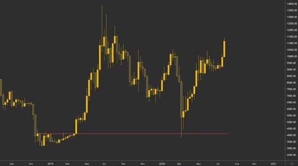 قیمت بیتکوین مجددا تا پایینترین حدی که قبلا در بازارهای خرسی تجربه کرده بود، نزول کرده است.