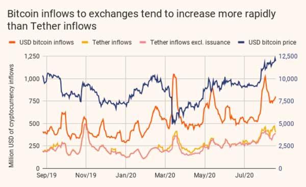 فیات میتوانست میزان خرید بیتکوین را حتی بیشتر کند و آن را به مراحل بالاتری ارتقا دهد، به شرط اینکه تترهای جدید ایجاد شده به صرافیها وارد نمیشدند.