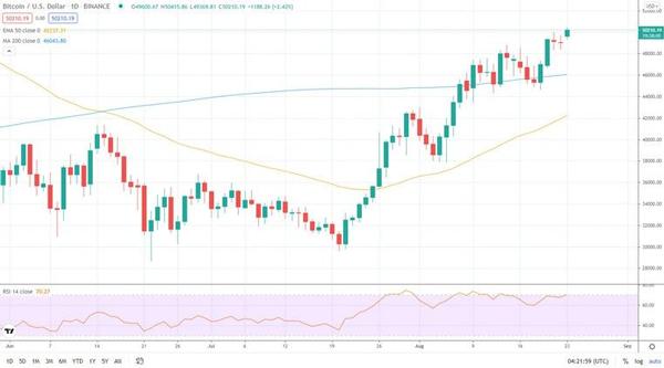 نمودار یک روزه قیمت بیت کوین به دلار در بایننس | همتاپی