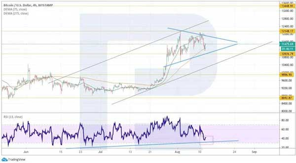 الگوی مثلت در نمودار قیمت بیت کویت | همتاپی