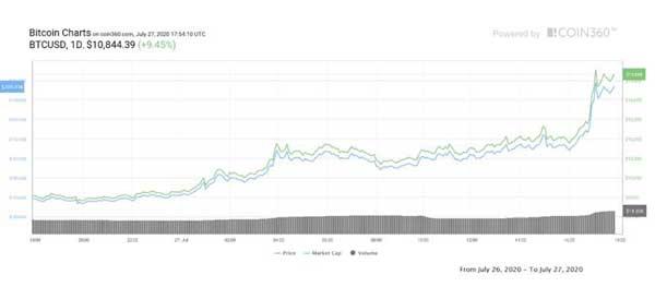 نمودار قیمت روزانه بیتکوین | همتاپی