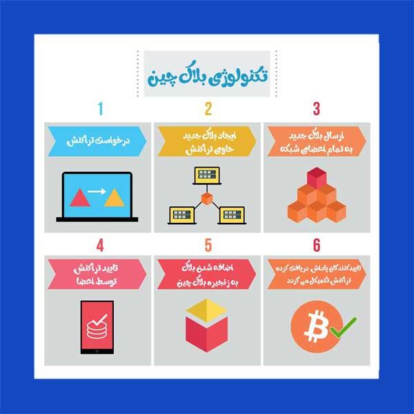 بلاکچین یا زنجیره بلاک سیستمی برای ثبت اطلاعات میباشد | همتاپی