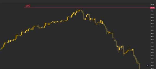 شاخص دلار آمریکا (DXY) قبل از رسیدن به 100 معکوس میشود | همتاپی