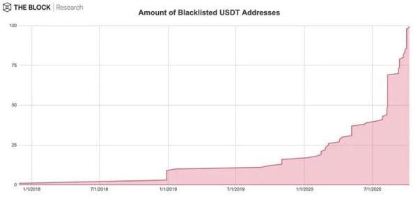 تعداد آدرسهای مسدود شده USDT. منبع: Dune Analytics | همتاپی