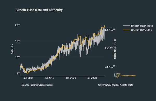 نمودار یک ماهه نرخ هش متوسط 7 روزه بیت کوین | همتاپی