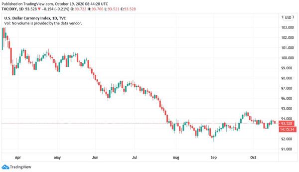 نمودار 6 ماهه شاخص دلار آمریکا. منبع: TradingView | همتاپی