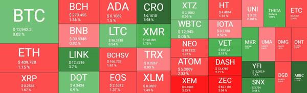 نمودار بیت کوین به دلار. منبع: TradingView | همتاپی
