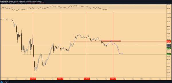نمودار روزانه قیمت بیت کوین/تتر. منبع: tradingview.com | همتاپی