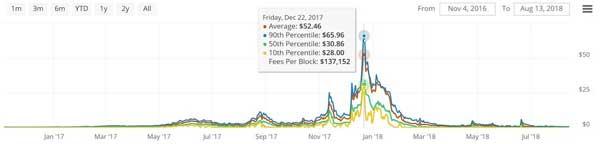 نمودار کارمزدهای بیتکوین | همتاپی