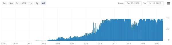 نمودار وزن بلاک در طول زمان | همتاپی
