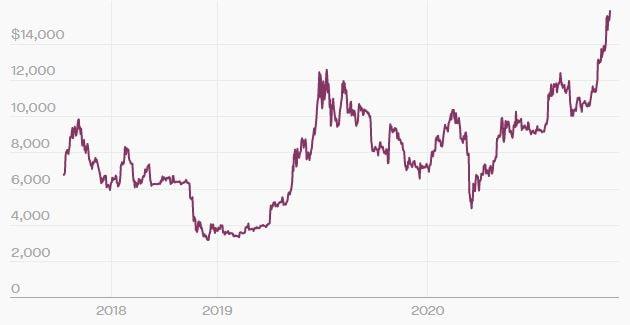 قیمت بیت کوین نوسانات زیادی دارد. منبع: CoinDesk | همتاپی