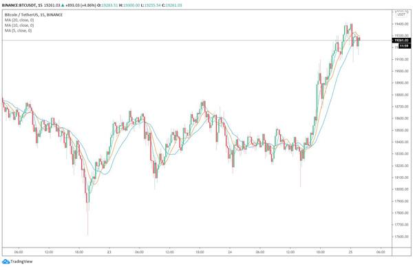نمودار 15 دقیقهای قیمت بیت کوین به دلار. | همتاپی