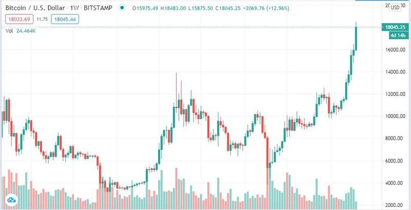 نمودار قیمت هفتگی بیتکوین. منبع: TradingView.com | همتاپی