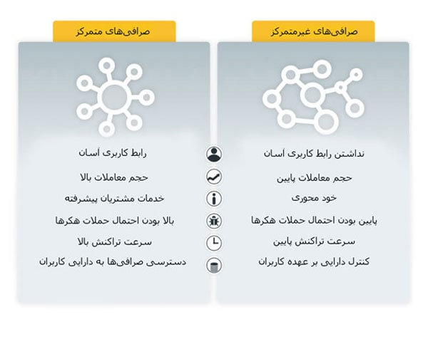تفاوت صرافیهای غیرمتمرکز و صرافیهای متمرکز در چیست؟ | همتاپی