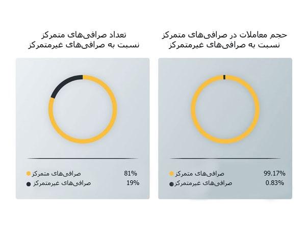 نسبت تعداد و حجم صرافیهای متمرکز به صرافیهای غیرمتمرکز | همتاپی