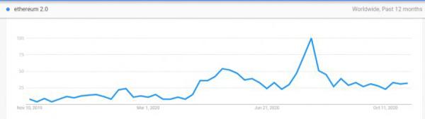 نمودار میزان جستجوی کلمه Etherum 2.0 در گوگل | همتاپی