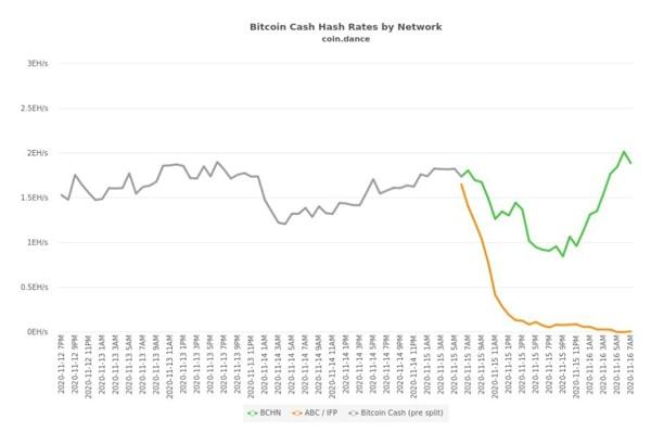 BCHN از نظر نرخ هش به وضوح پیشرو است | همتاپی