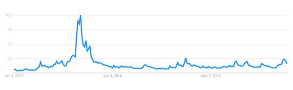 میزان جستجوی بیت کوین   همتاپی