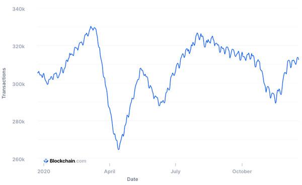 نمودار تعداد تراکنشهای بیتکوین در سال 2020   همتاپی