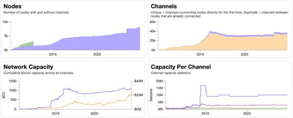 نمودار تعداد نودها و کانالها؛ ظرفیت کل شبکه؛ ظرفیت شبکه در هر کانال   همتاپی