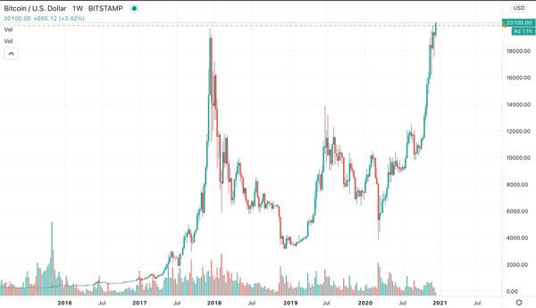 نمودار هفتگی قیمت بیت کوین | همتاپی