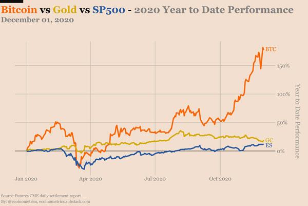 مقایسه طلا، S&P500 و بیتکوین در سال 2020 | همتاپی