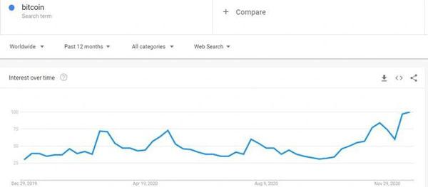 میزانجستجوی کلمه «بیتکوین» در یک سال گذشته در گوگل | همتاپی