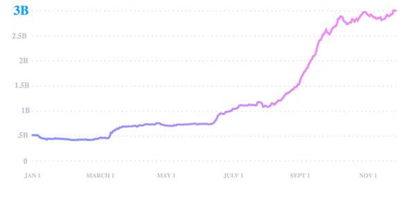 یواسدی کوین (USDC) دلار دیجیتالی است سریعترین رشد را داشته و کاملاً پشتوانههای آن ذخیره شدهاند. | همتاپی