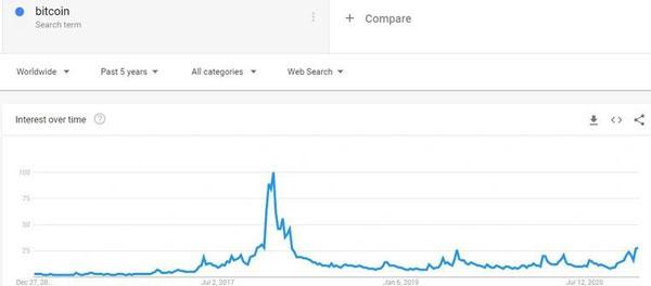 جستجوی کلمه «bitcoin» در پنج سال گذشته در گوگل | همتاپی