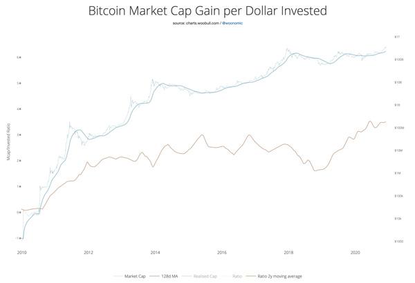 سود سرمایه بازار بیت کوین به ازای هر دلار سرمایهگذاری شده | همتاپی