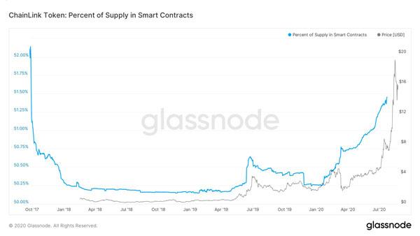 نمودار درصد عرضه توکن چین لینک در قراردادهای هوشمند و قیمت آن | همتاپی