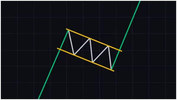 الگوی پرچم گاوی (Bull flag) | همتاپی