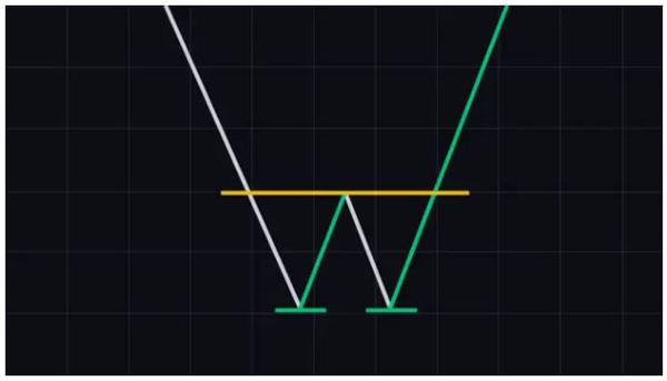 الگوی دوقلو کف (Double bottom) | همتاپی